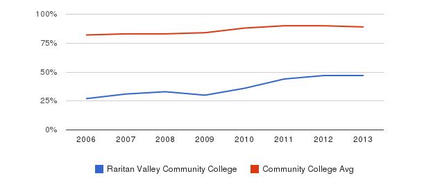 Raritan Valley Community College % Students Receiving Some Financial Aid&nbsp(2006-2013)