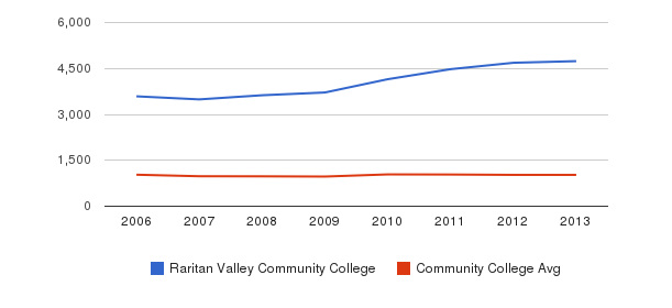 Raritan Valley Community College Part-Time Students&nbsp(2006-2013)
