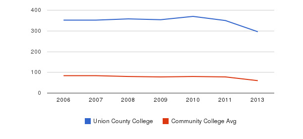 Union County College Total Faculty&nbsp(2006-2013)