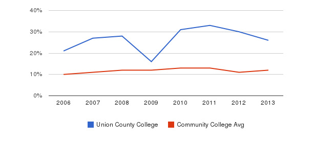 Union County College Black&nbsp(2006-2013)