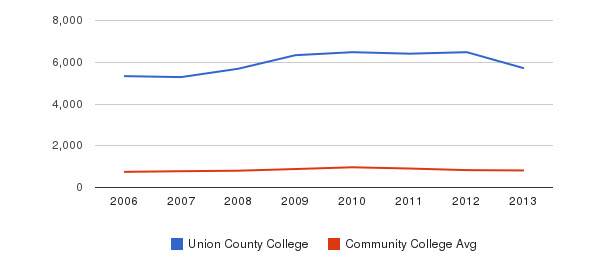 Union County College Full-Time Students&nbsp(2006-2013)