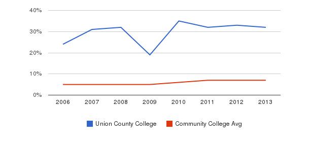 Union County College Hispanic&nbsp(2006-2013)
