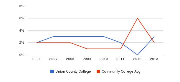 Union County College non_resident&nbsp(2006-2013)