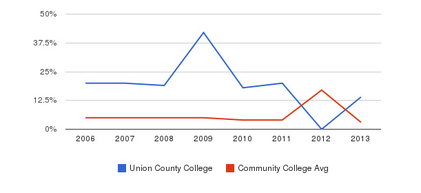 Union County College Unknown&nbsp(2006-2013)