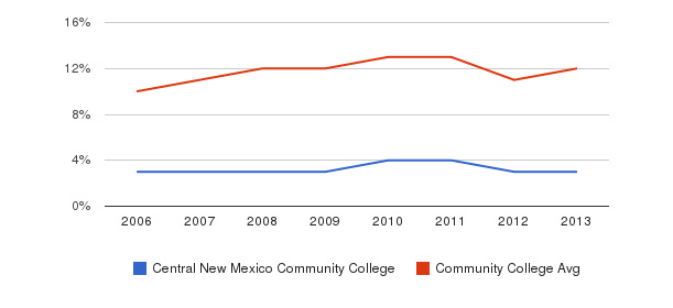 Central New Mexico Community College Black&nbsp(2006-2013)