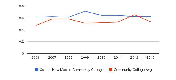 Central New Mexico Community College Diversity Score&nbsp(2006-2013)