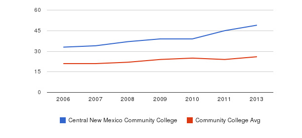 Central New Mexico Community College student staff&nbsp(2006-2013)