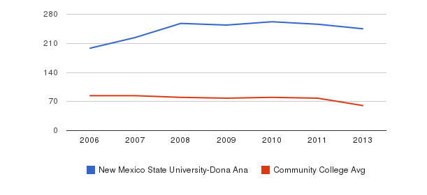 New Mexico State University-Dona Ana Total Faculty&nbsp(2006-2013)