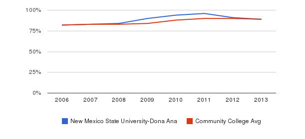 New Mexico State University-Dona Ana % Students Receiving Some Financial Aid&nbsp(2006-2013)