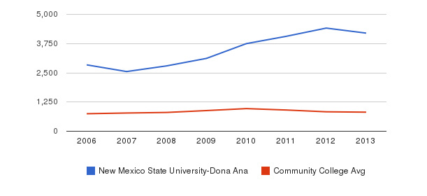 New Mexico State University-Dona Ana Full-Time Students&nbsp(2006-2013)