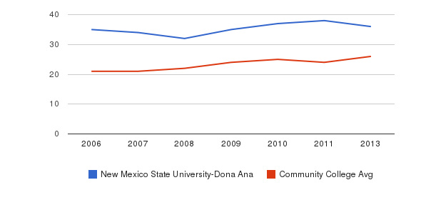 New Mexico State University-Dona Ana student staff&nbsp(2006-2013)