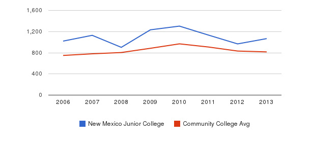 New Mexico Junior College Full-Time Students&nbsp(2006-2013)