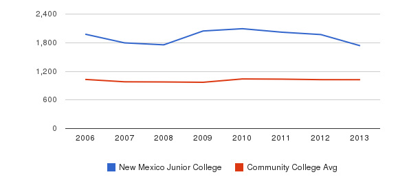 New Mexico Junior College Part-Time Students&nbsp(2006-2013)