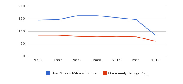 New Mexico Military Institute Total Faculty&nbsp(2006-2013)