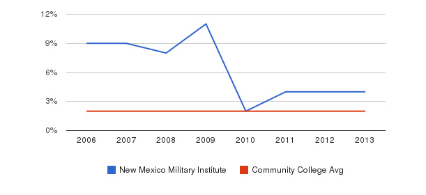 New Mexico Military Institute Asian&nbsp(2006-2013)