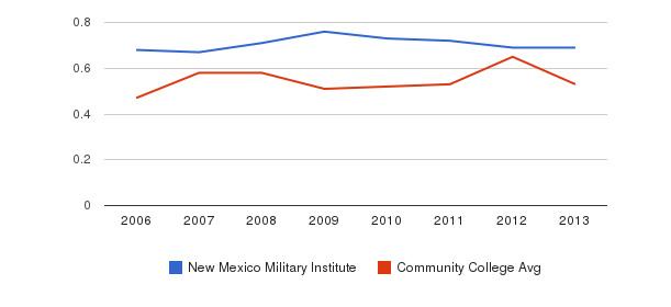 New Mexico Military Institute Diversity Score&nbsp(2006-2013)