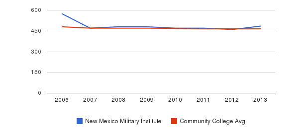 New Mexico Military Institute sat reading&nbsp(2006-2013)