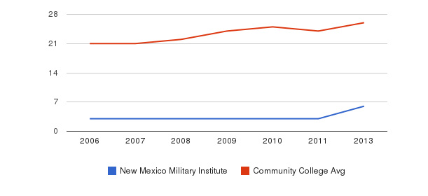 New Mexico Military Institute student staff&nbsp(2006-2013)
