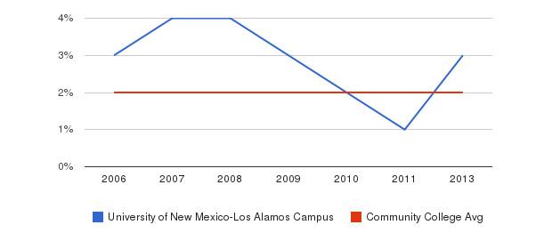 University of New Mexico-Los Alamos Campus Asian&nbsp(2006-2013)