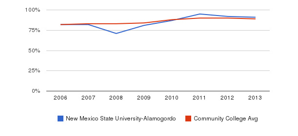 New Mexico State University-Alamogordo % Students Receiving Some Financial Aid&nbsp(2006-2013)