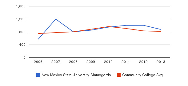 New Mexico State University-Alamogordo Full-Time Students&nbsp(2006-2013)