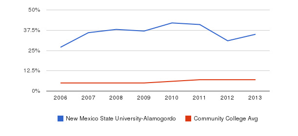 New Mexico State University-Alamogordo Hispanic&nbsp(2006-2013)