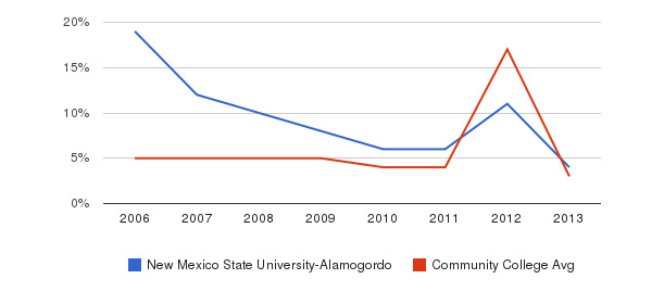 New Mexico State University-Alamogordo Unknown&nbsp(2006-2013)