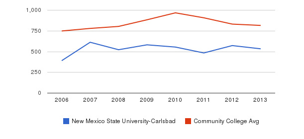 New Mexico State University-Carlsbad Full-Time Students&nbsp(2006-2013)