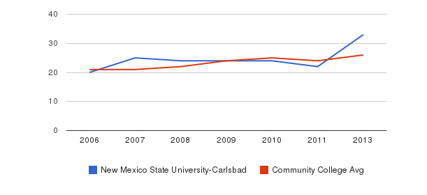 New Mexico State University-Carlsbad student staff&nbsp(2006-2013)