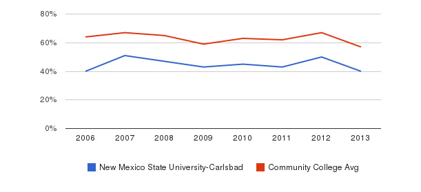 New Mexico State University-Carlsbad White&nbsp(2006-2013)