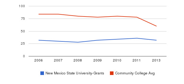 New Mexico State University-Grants Total Faculty&nbsp(2006-2013)