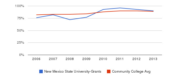 New Mexico State University-Grants % Students Receiving Some Financial Aid&nbsp(2006-2013)
