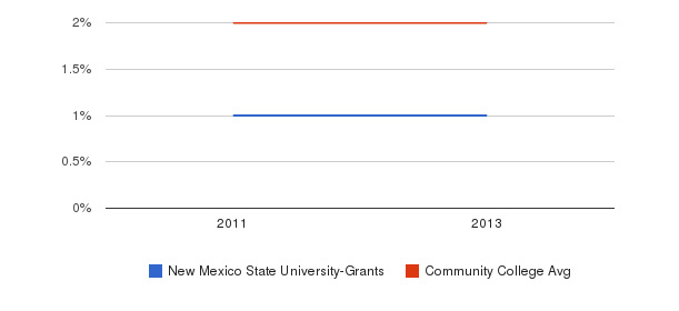 New Mexico State University-Grants More&nbsp(2011-2013)