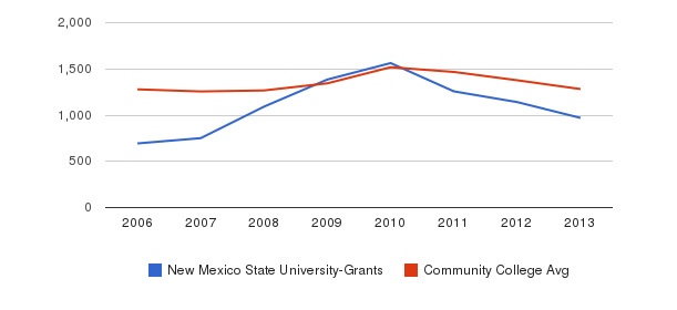 New Mexico State University-Grants Total Enrollment&nbsp(2006-2013)