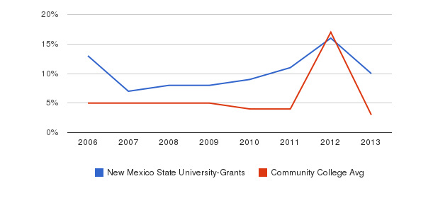New Mexico State University-Grants Unknown&nbsp(2006-2013)