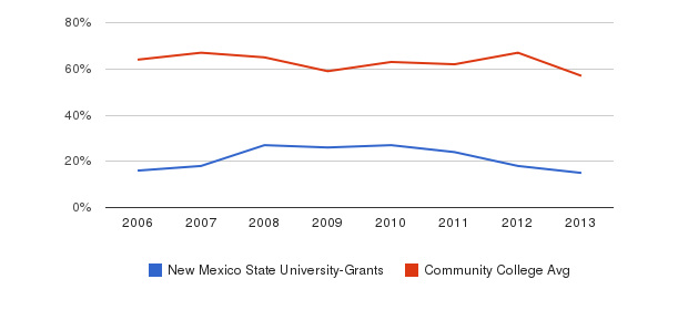 New Mexico State University-Grants White&nbsp(2006-2013)