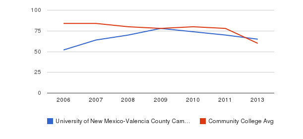 University of New Mexico-Valencia County Campus Total Faculty&nbsp(2006-2013)