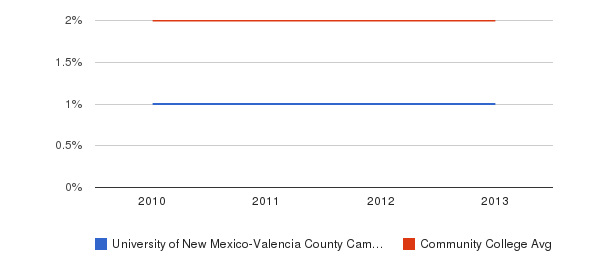 University of New Mexico-Valencia County Campus More&nbsp(2010-2013)