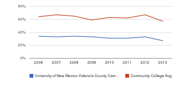 University of New Mexico-Valencia County Campus White&nbsp(2006-2013)
