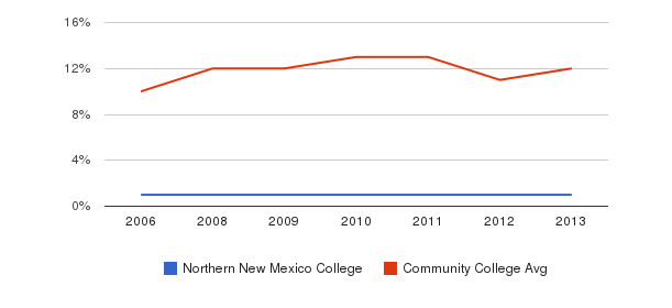 Northern New Mexico College Black&nbsp(2006-2013)