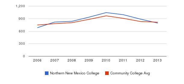 Northern New Mexico College Full-Time Students&nbsp(2006-2013)