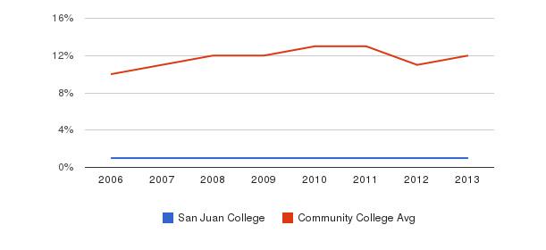 San Juan College Black&nbsp(2006-2013)