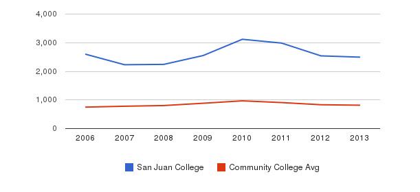 San Juan College Full-Time Students&nbsp(2006-2013)