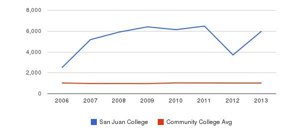 San Juan College Part-Time Students&nbsp(2006-2013)
