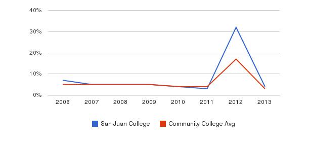San Juan College Unknown&nbsp(2006-2013)