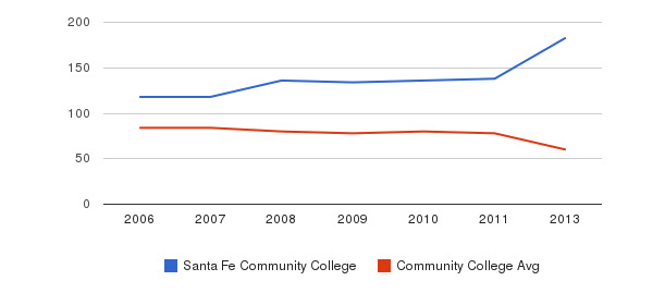 Santa Fe Community College Total Faculty&nbsp(2006-2013)