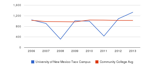 University of New Mexico-Taos Campus Part-Time Students&nbsp(2006-2013)