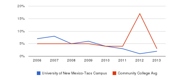University of New Mexico-Taos Campus Unknown&nbsp(2006-2013)
