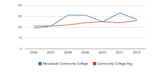 Mesalands Community College student staff&nbsp(2006-2013)