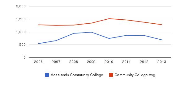 Mesalands Community College Total Enrollment&nbsp(2006-2013)
